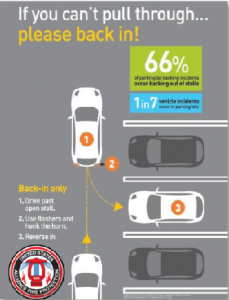 Why Reverse Parking or Forward First Parking is Safer