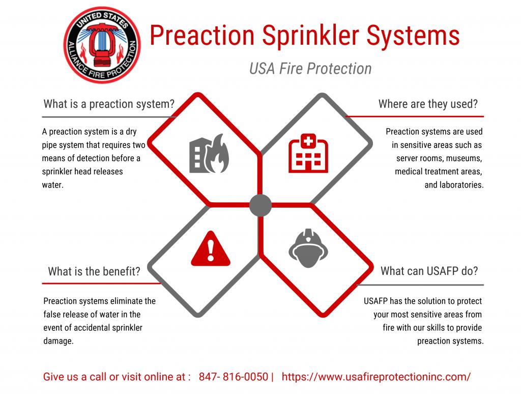 Preaction Sprinkler Systems chart.