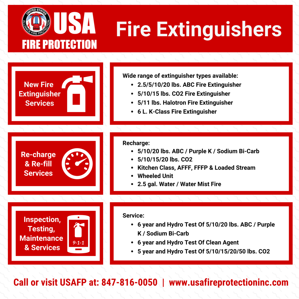 /red square image. Explains fire extinguisher requirements and types